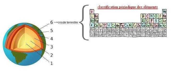 Chimie Naturelle - croute terrestre et classification périodique des éléments