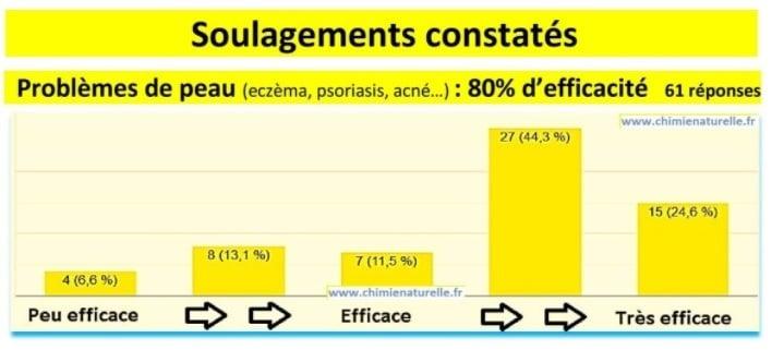 Chimie_naturelle - sondage pierre de soufre contre eczéma, psoriasis et dermatites