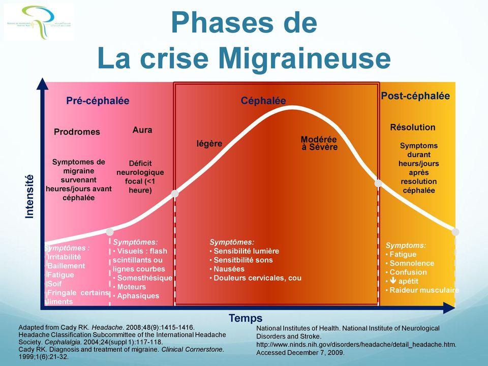 Phases de la crise migraineuse